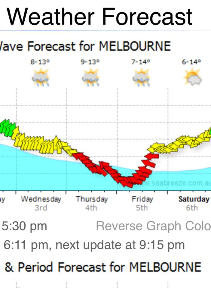 Fishing Charters Weather for Port Phillip Bay Melbourne